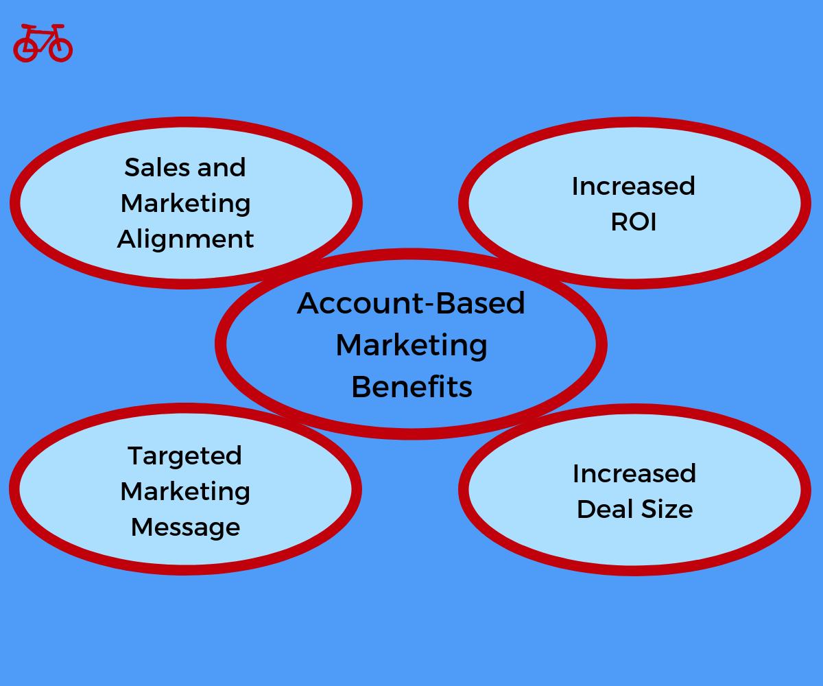 Account Based Marketing Benefits