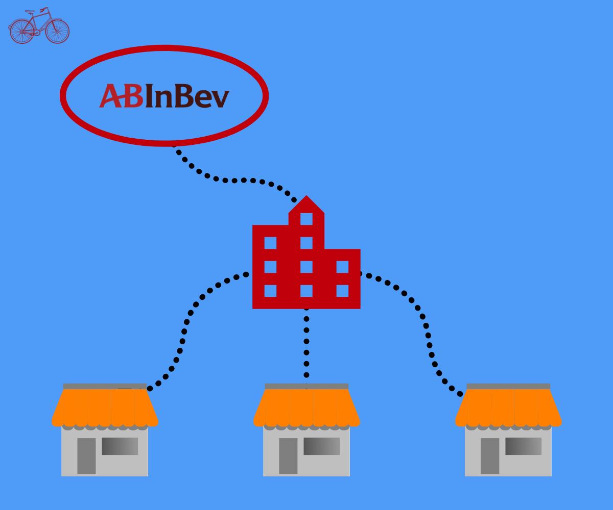 AB InBev Example