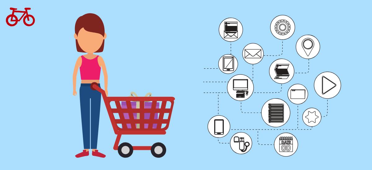 Business to Consumer Digital Marketing