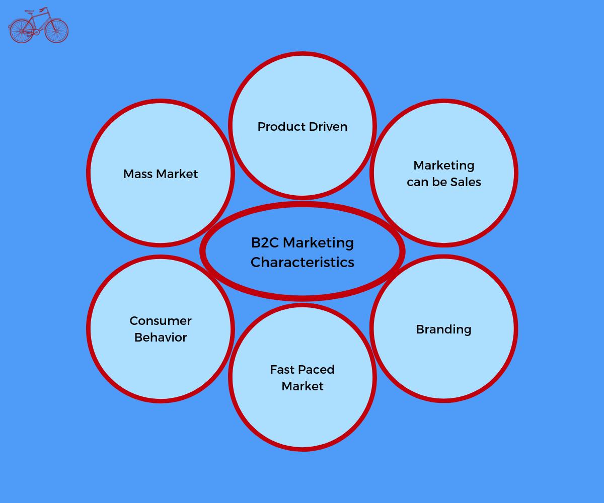 Business to Consumer Marketing Characteristics