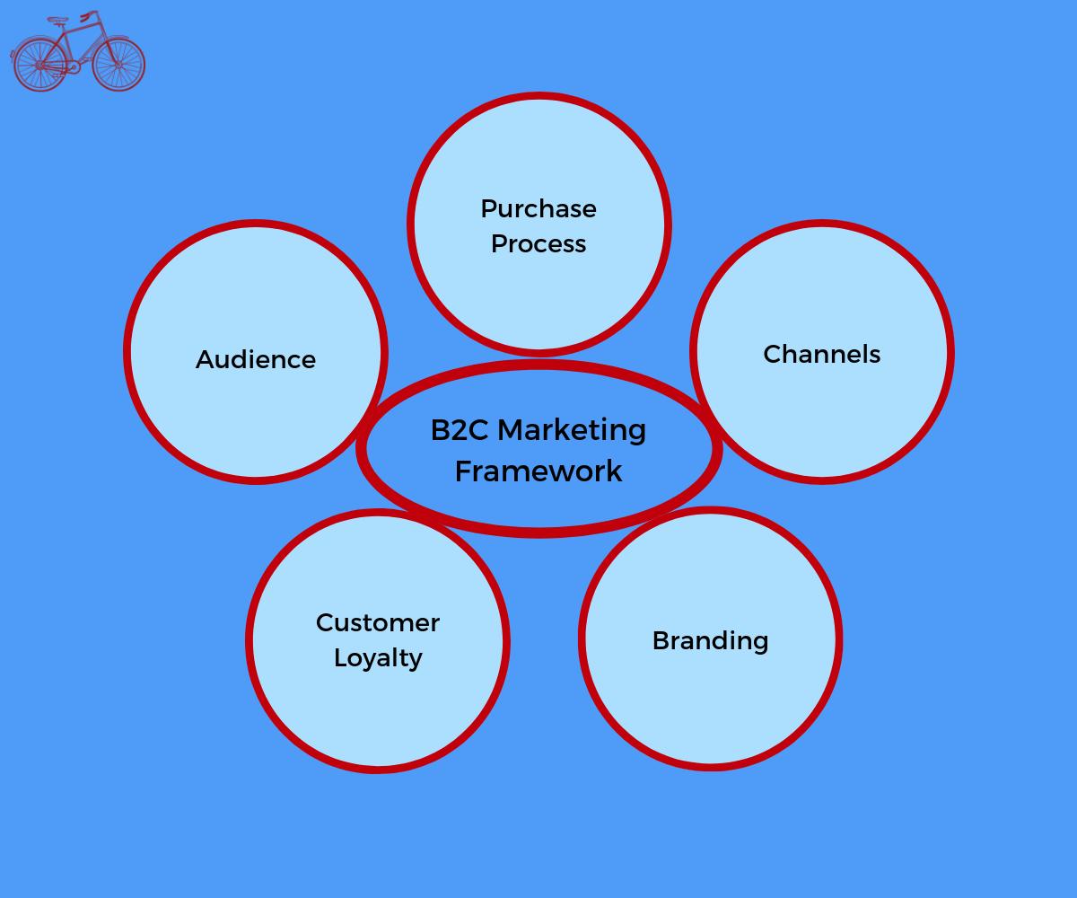 Business to Consumer Marketing Framework