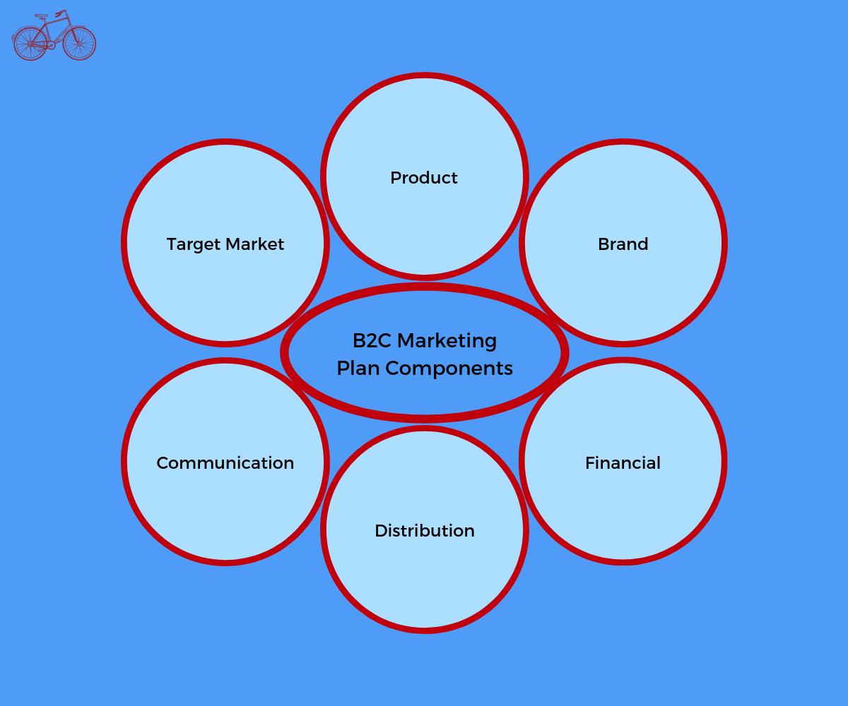 B2C Marketing Plan Components