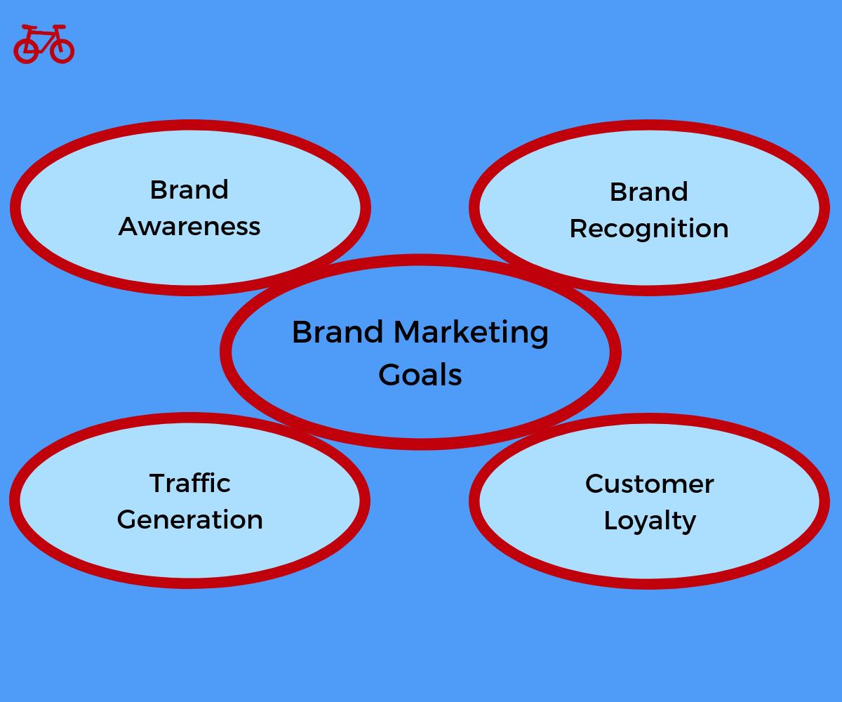 Goals in Branding