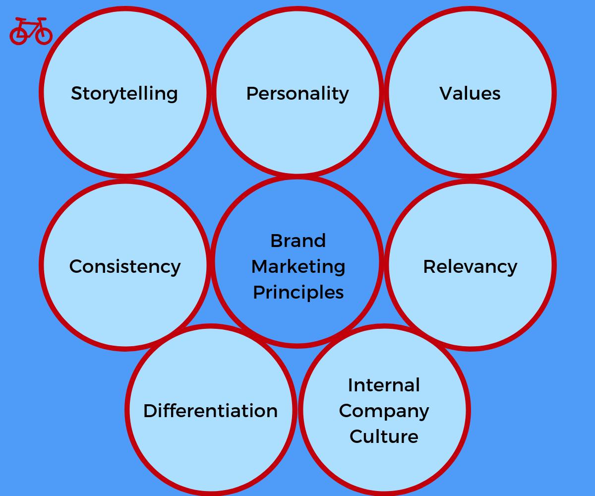 Brand Marketing Principles