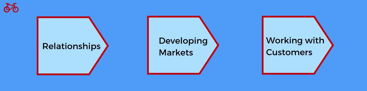 Business Development Function