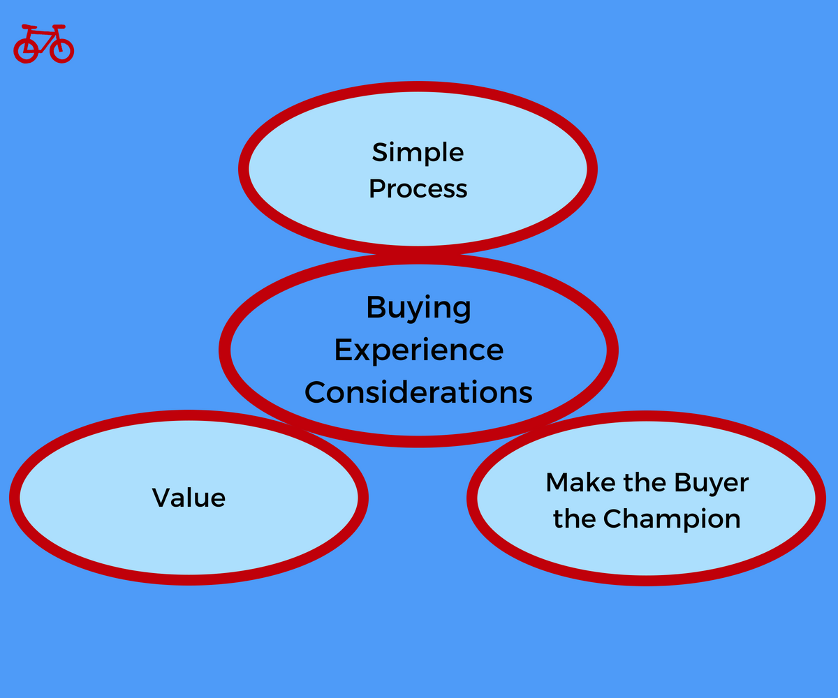 Buying Experience Considerations