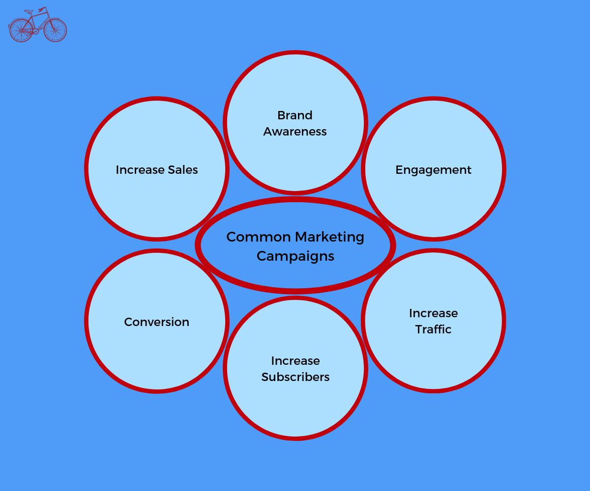 Common Marketing Campaigns