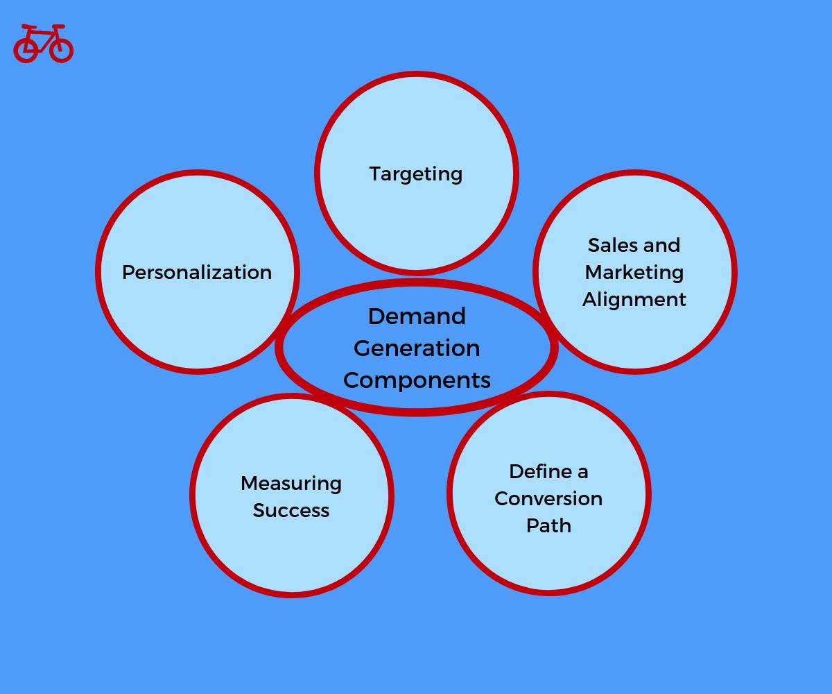 Demand Generation Marketing Components