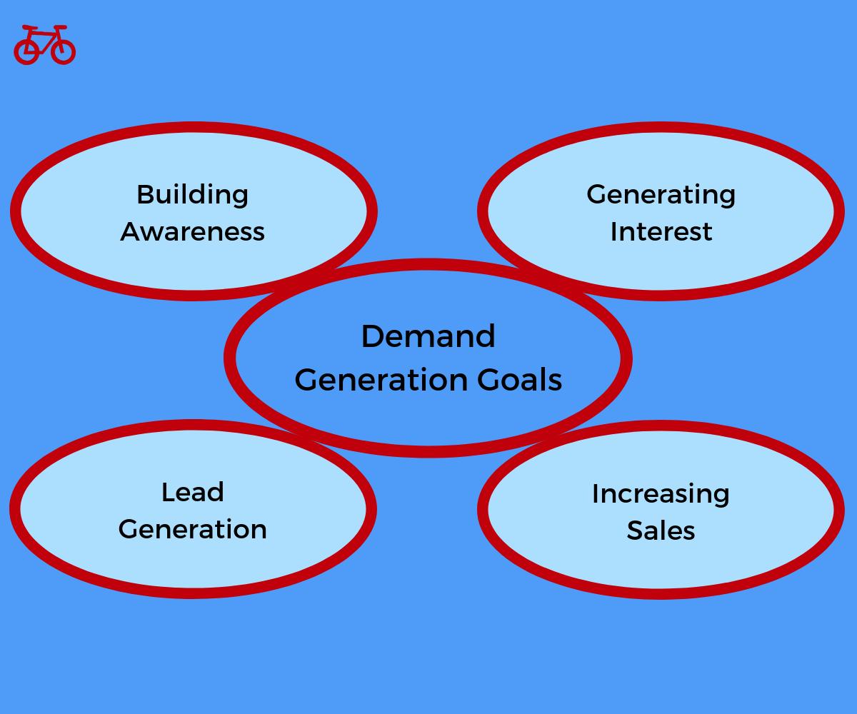 Demand Generation Marketing Goals