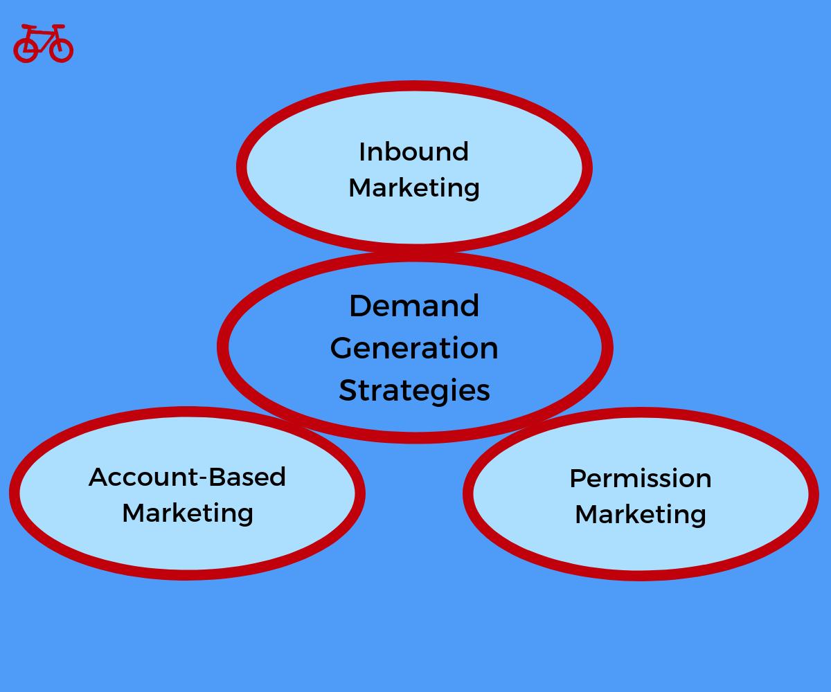 Demand Generation Marketing Strategies