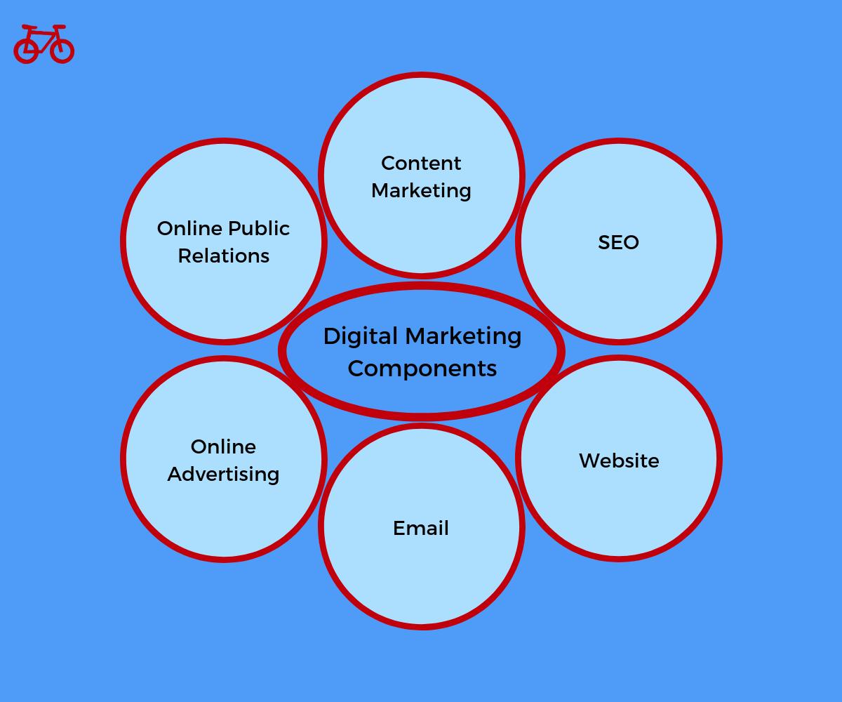 Digital Marketing Components