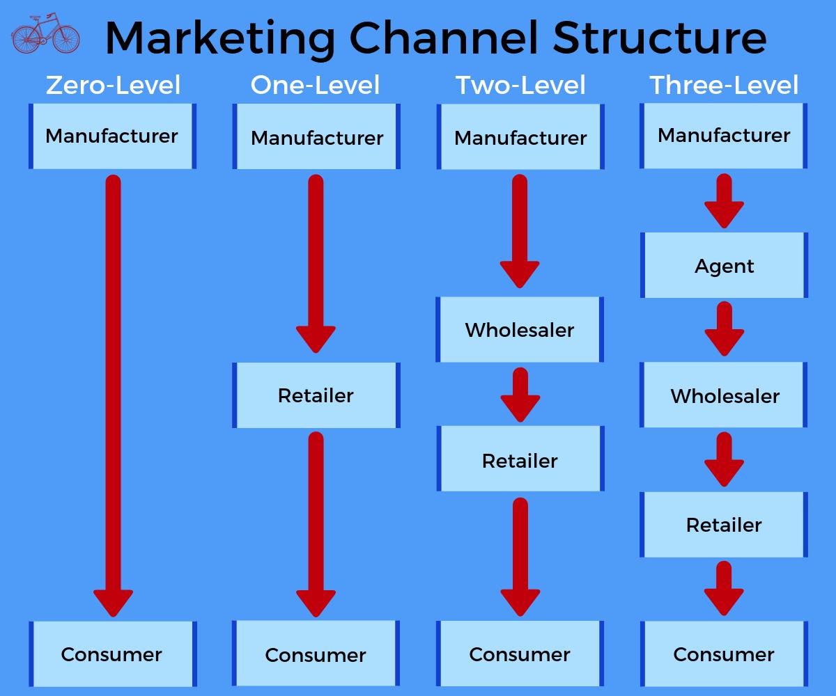 Marketing Distribution Structure