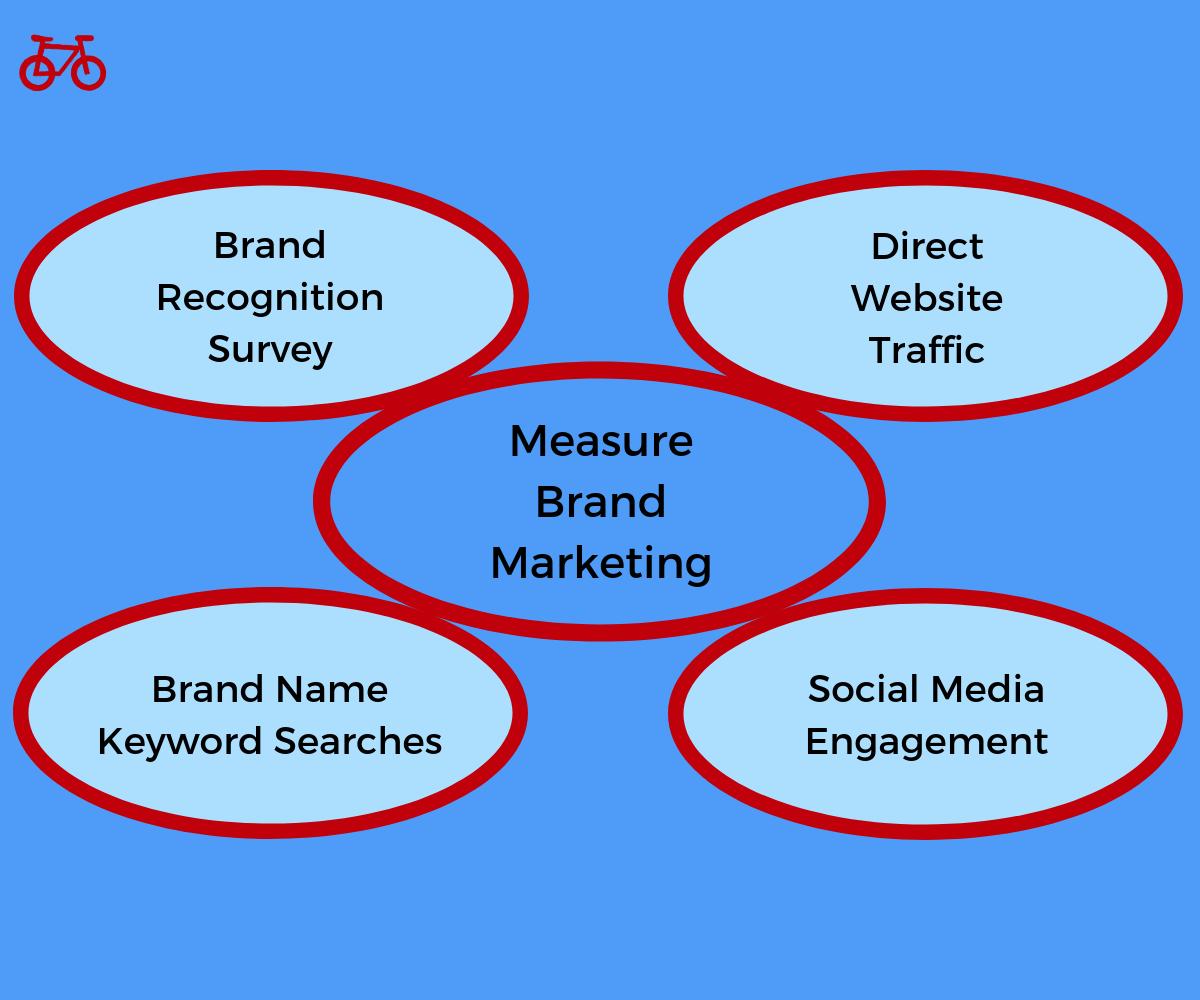 Brand Marketing Measurement