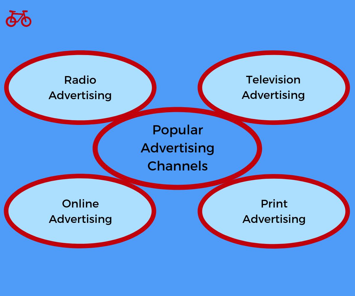 Popular Advertising Channels