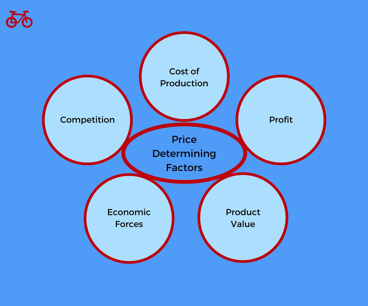 Price determining factors