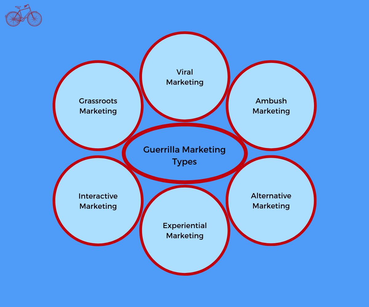 Guerrilla Marketing Types