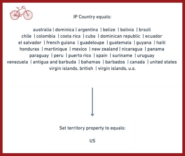 US Territory Workflow