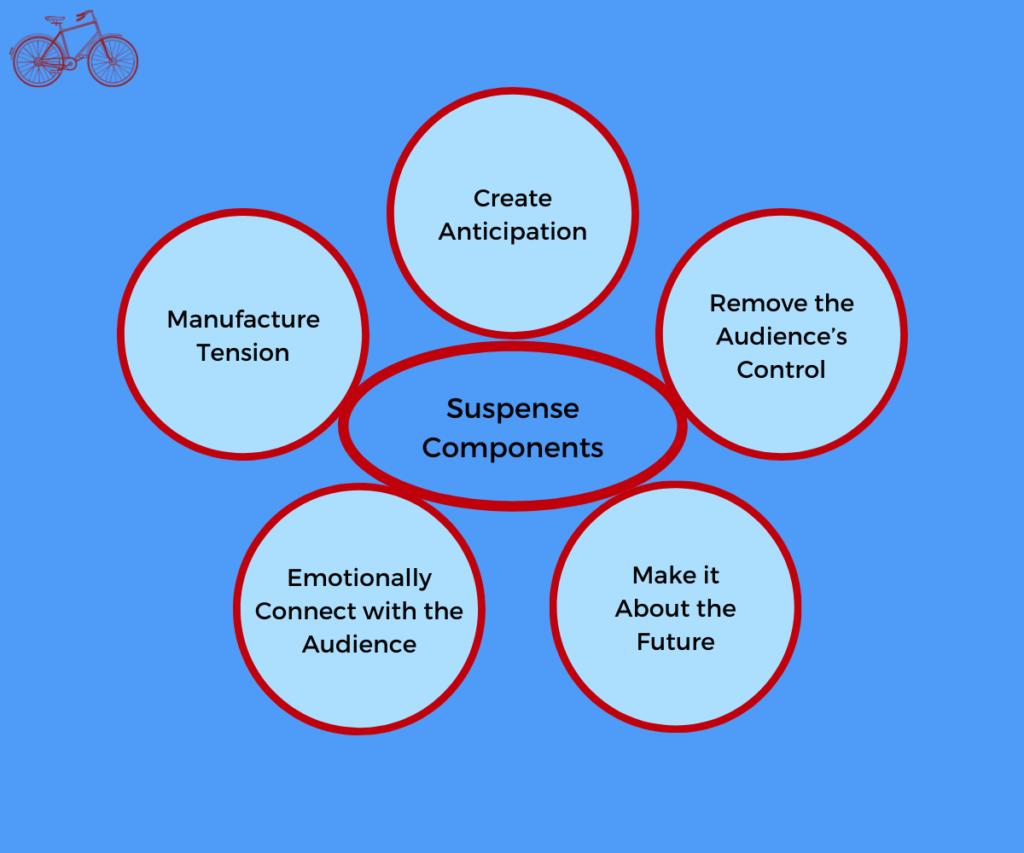 Suspense Components