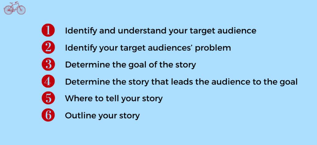 Storytelling in Marketing Steps