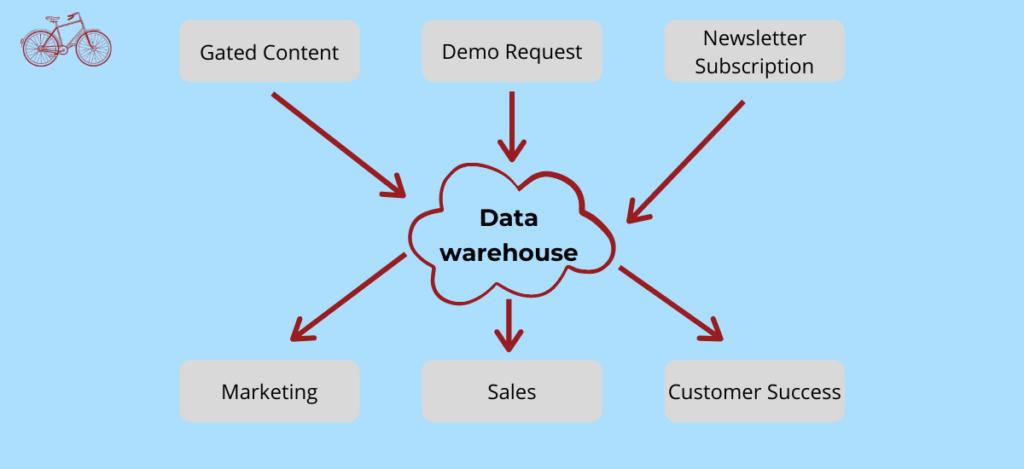 Marketing Data Flow